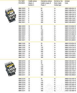 КМИ-49512 95А 230В/400В